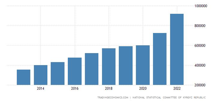 Kyrgyzstan GDP Constant Prices
