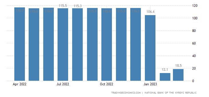 Kyrgyzstan GDP Deflator