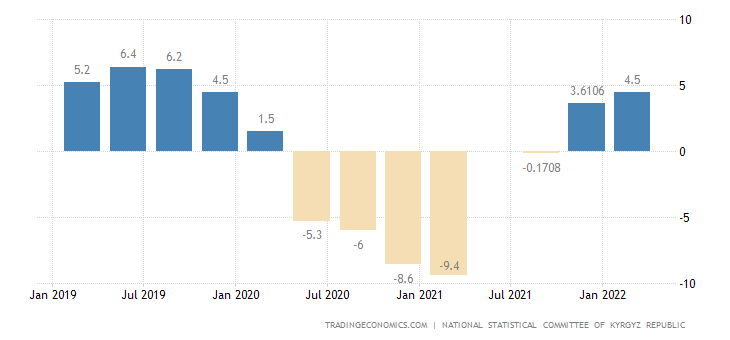 Kyrgyzstan GDP Annual Growth Rate