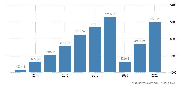 Kyrgyzstan GDP per capita PPP