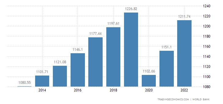 Kyrgyzstan GDP per capita
