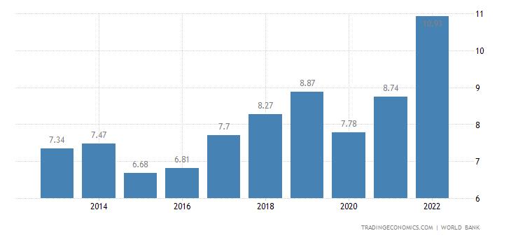 Kyrgyzstan GDP