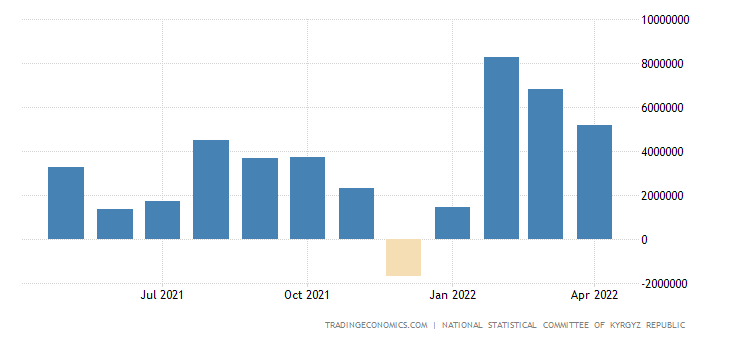 Kyrgyzstan Government Budget Value