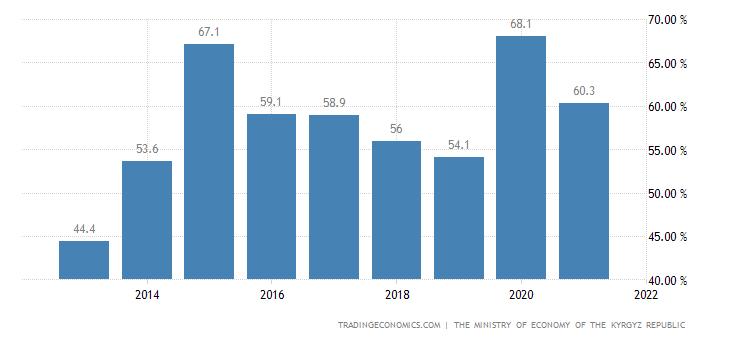Kyrgyzstan Government Debt to GDP