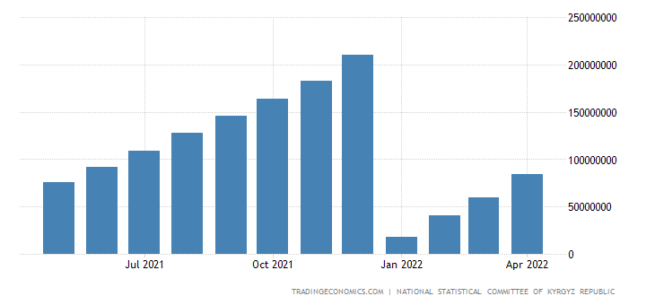 Kyrgyzstan Government Revenues