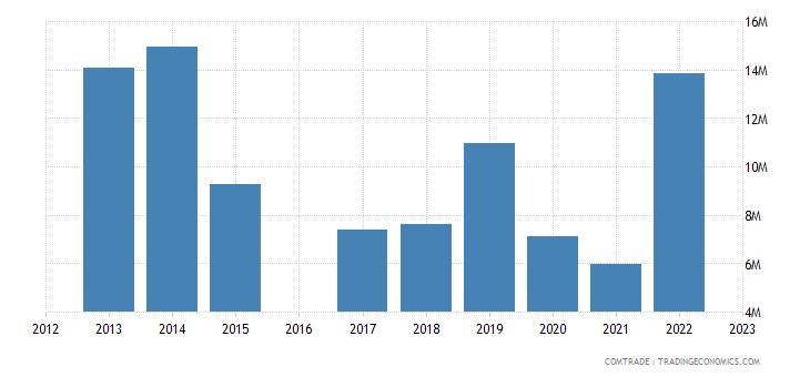 kyrgyzstan imports austria