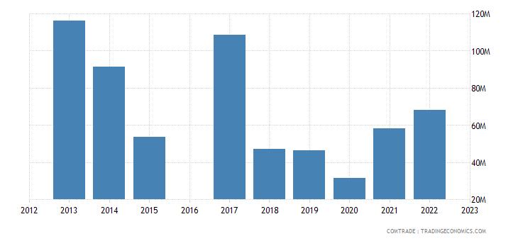 kyrgyzstan imports belarus