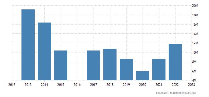 kyrgyzstan imports belgium