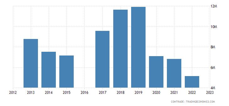 kyrgyzstan imports bulgaria