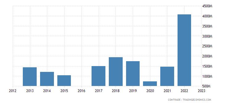 kyrgyzstan imports china