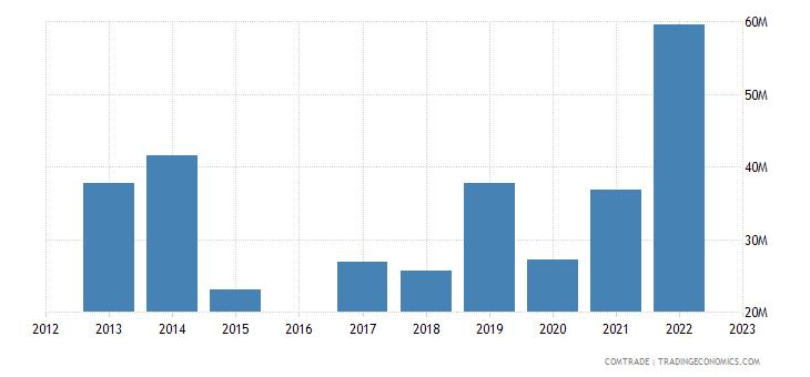 kyrgyzstan imports france
