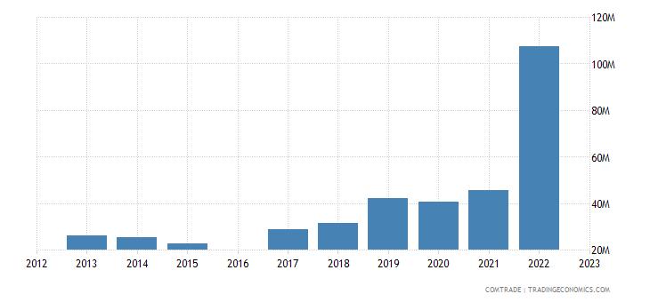 kyrgyzstan imports india
