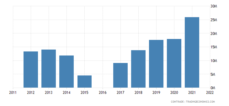kyrgyzstan imports iran
