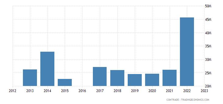 kyrgyzstan imports italy