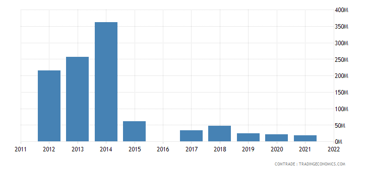 kyrgyzstan imports japan