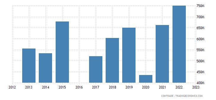 kyrgyzstan imports kazakhstan