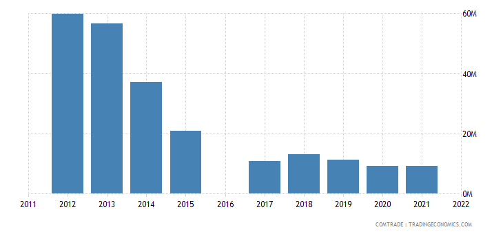 kyrgyzstan imports netherlands