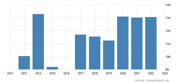 kyrgyzstan imports slovenia