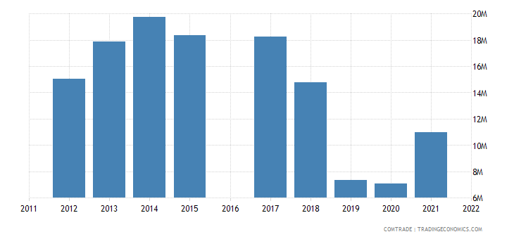kyrgyzstan imports switzerland