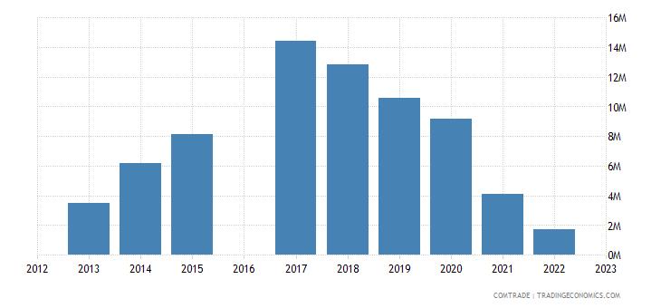 kyrgyzstan imports tajikistan