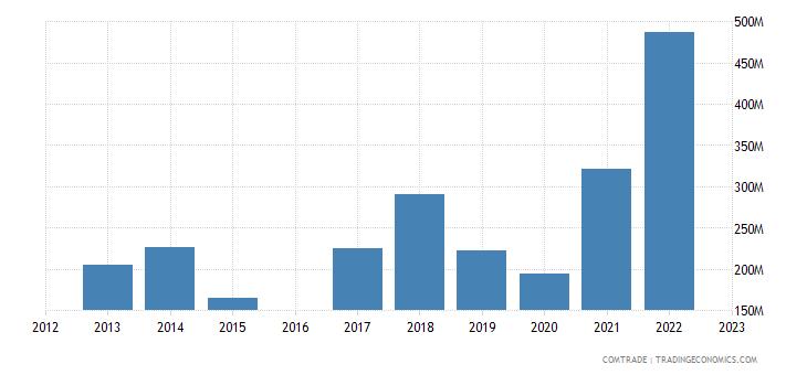 kyrgyzstan imports turkey