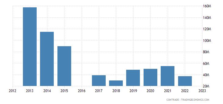kyrgyzstan imports ukraine