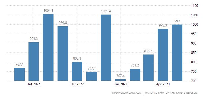 Kyrgyzstan Imports