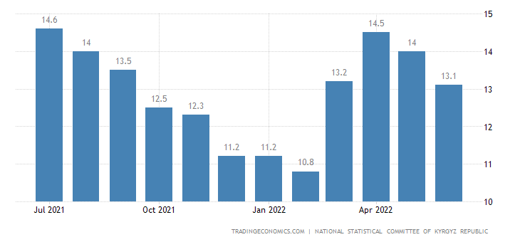 Kyrgyzstan Inflation Rate