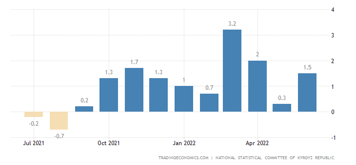 Kyrgyzstan Inflation Rate MoM