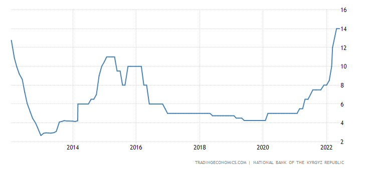 Kyrgyzstan Interest Rate