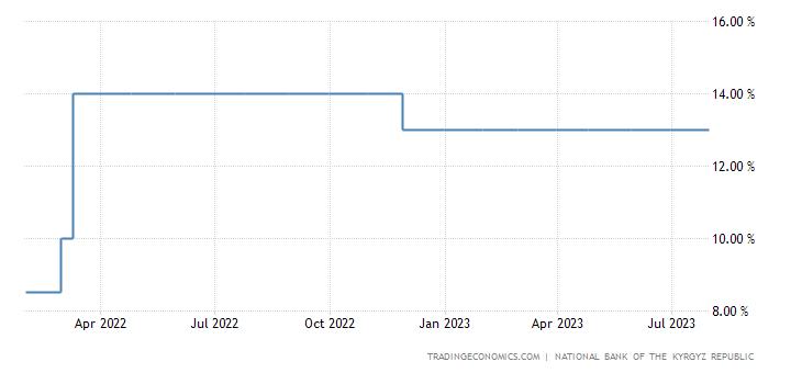 Kyrgyzstan Interest Rate