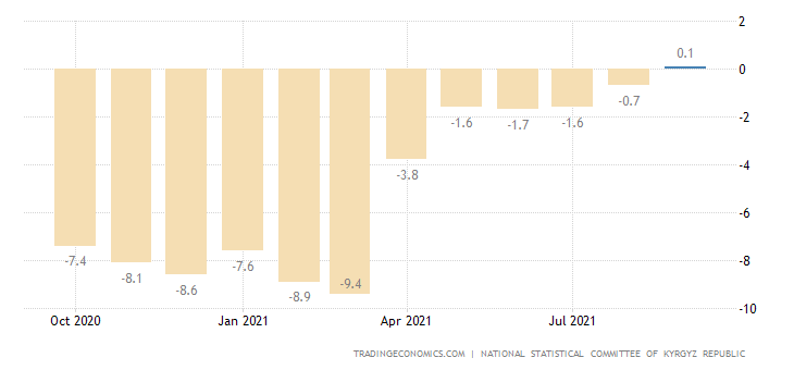 Kyrgyzstan GDP YoY
