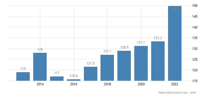 Kyrgyzstan Military Expenditure