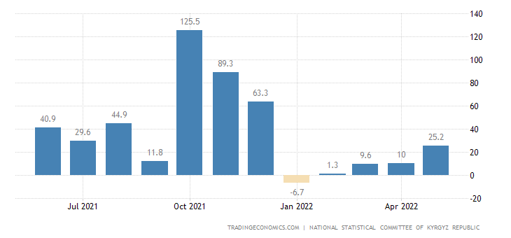 Kyrgyzstan Mining Production