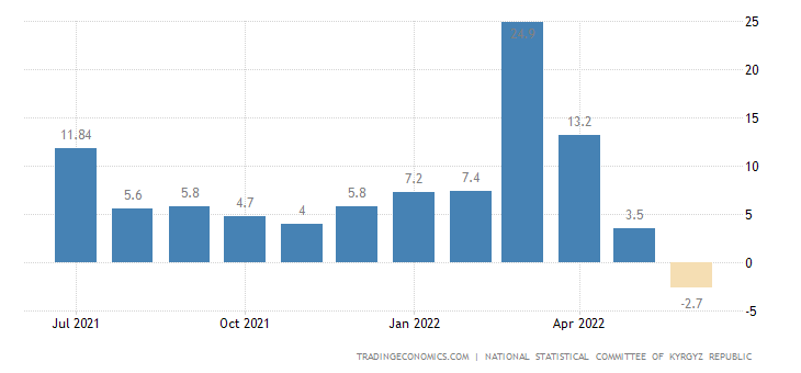 Kyrgyzstan Producer Prices Change