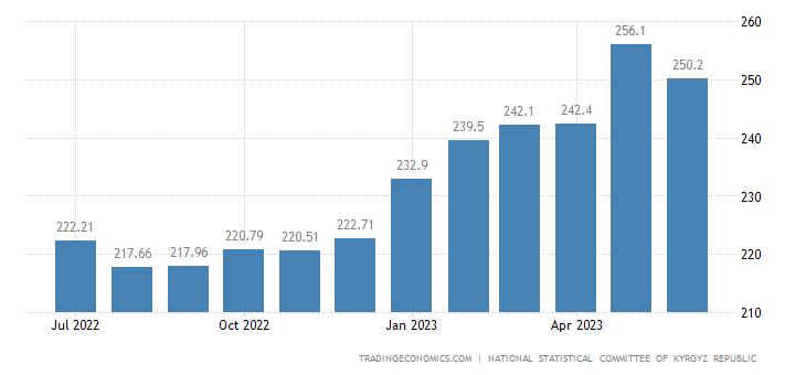 Kyrgyzstan Producer Prices