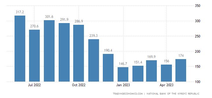 Kyrgyzstan Remittances