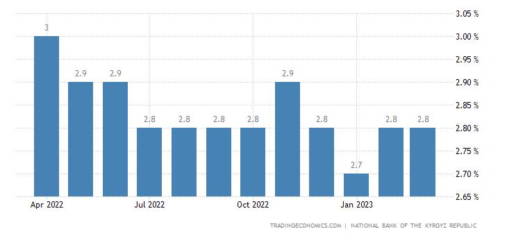 Kyrgyzstan Unemployment Rate