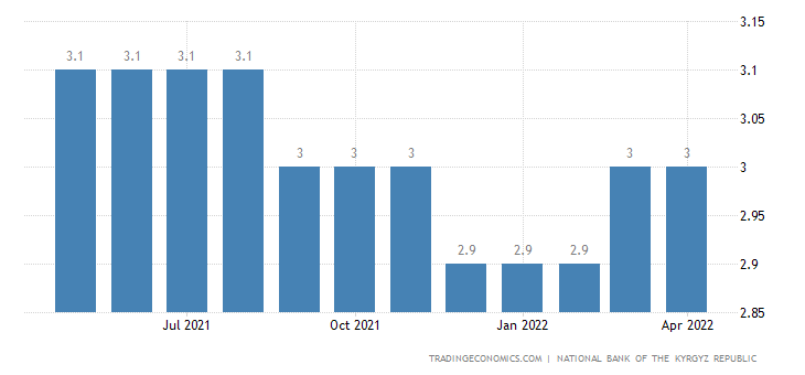 Kyrgyzstan Unemployment Rate