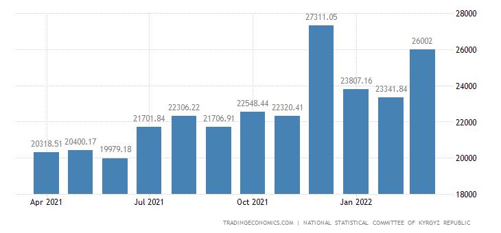Kyrgyzstan Wages In Manufacturing