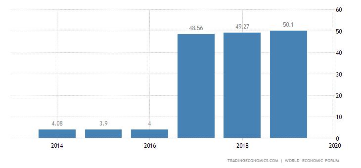 Laos Competitiveness Index