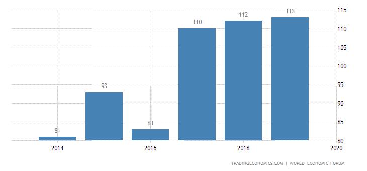 Laos Competitiveness Rank