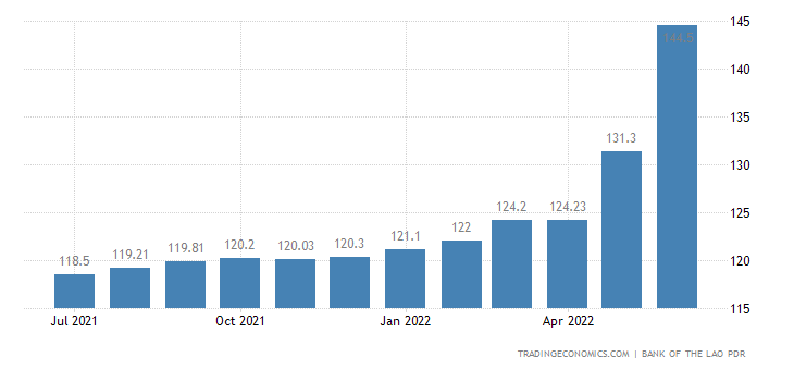 Laos Consumer Price Index Cpi