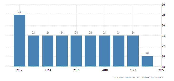 Laos Corporate Tax Rate