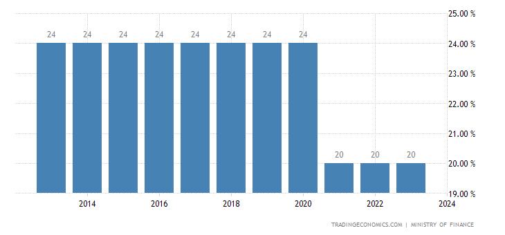 Laos Corporate Tax Rate