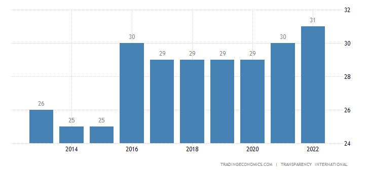 Laos Corruption Index
