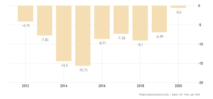 Laos Current Account to GDP