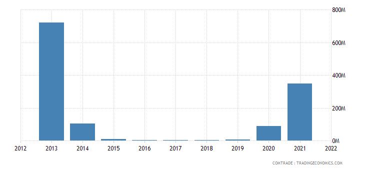 laos exports australia