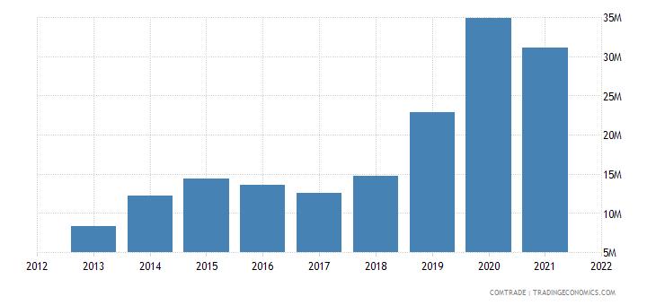 laos exports belgium