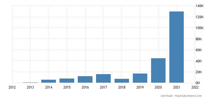 laos exports cambodia